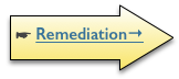 http://sittingsafely.com/remediation-overview/
